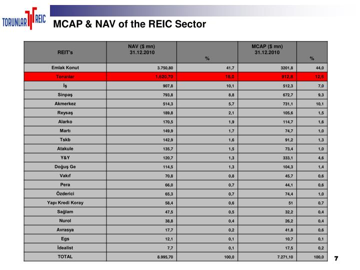MCAP & NAV of the REIC Sector