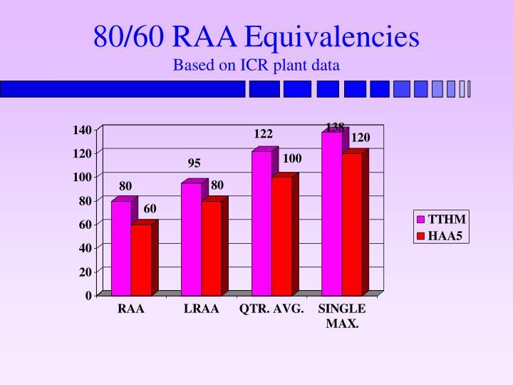 80/60 RAA Equivalencies