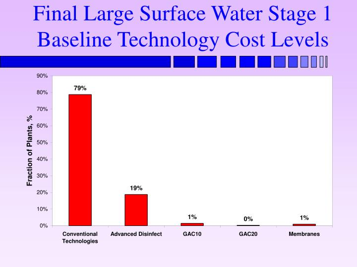 Final Large Surface Water Stage 1 Baseline Technology Cost Levels