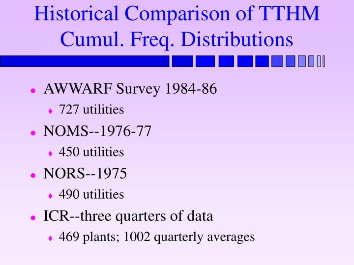Historical Comparison of TTHM Cumul. Freq. Distributions