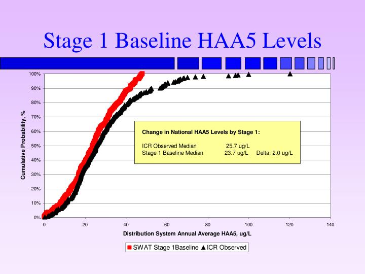 Stage 1 Baseline HAA5 Levels