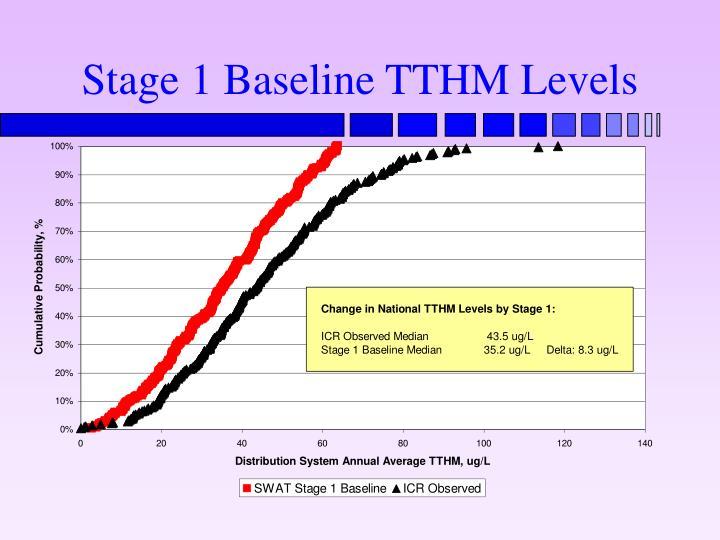 Stage 1 Baseline TTHM Levels