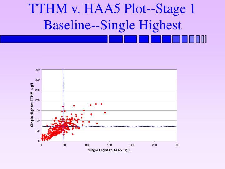 TTHM v. HAA5 Plot--Stage 1 Baseline--Single Highest
