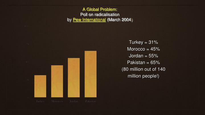 A Global Problem: