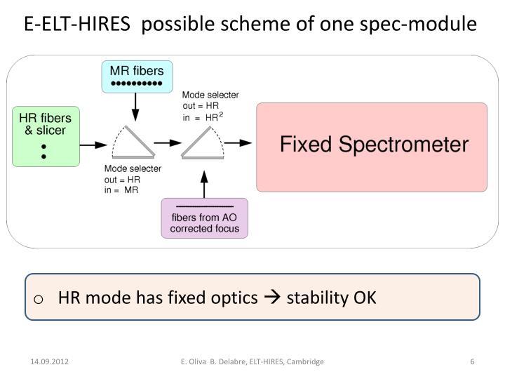 E-ELT-HIRES  possible scheme of one spec-module