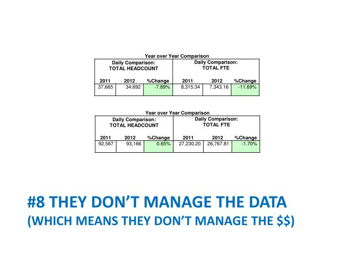 #8 they don't Manage The Data