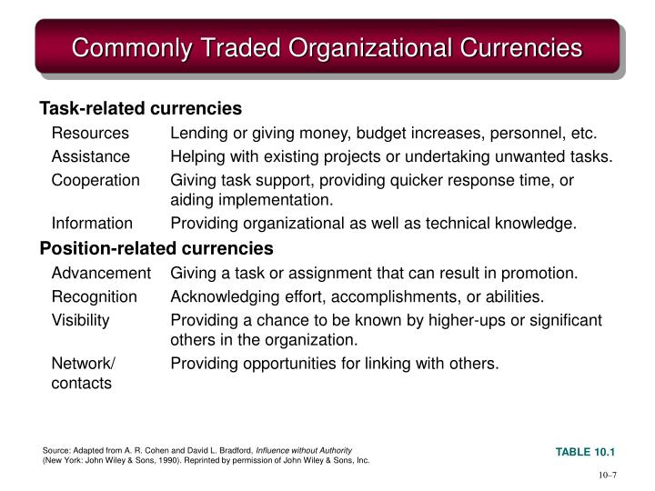 Commonly Traded Organizational Currencies