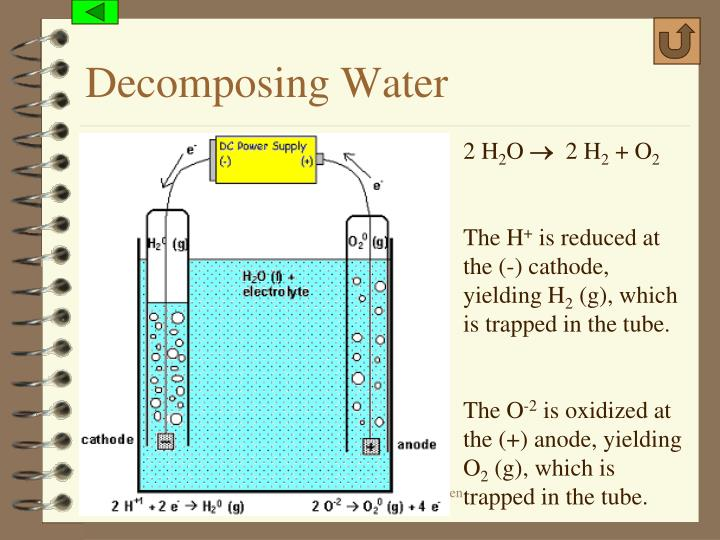 Decomposing Water