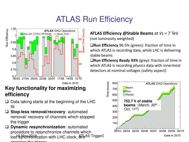 ATLAS Run Efficiency
