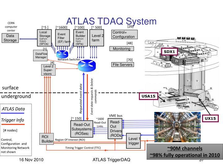 ATLAS TDAQ System