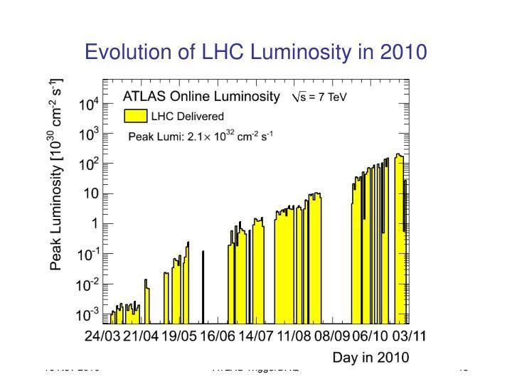 Evolution of LHC Luminosity in 2010