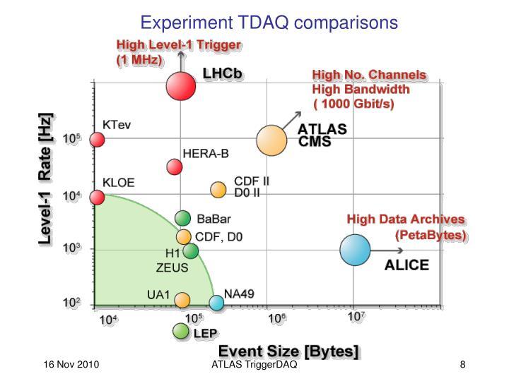 Experiment TDAQ comparisons