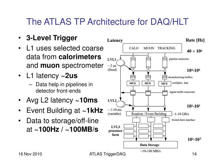 The ATLAS TP Architecture for DAQ/HLT