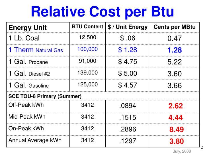 Relative Cost per Btu