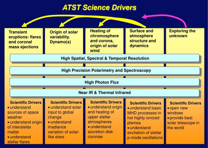 ATST Science Drivers