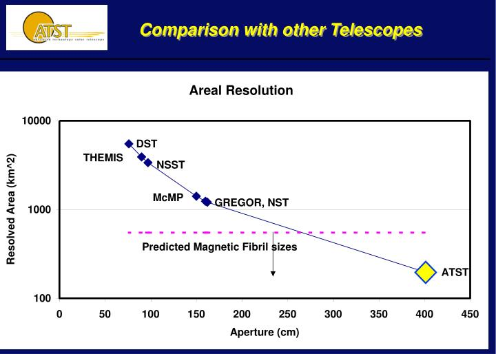Comparison with other Telescopes