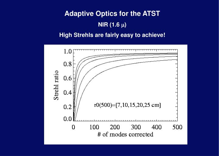 Adaptive Optics for the ATST