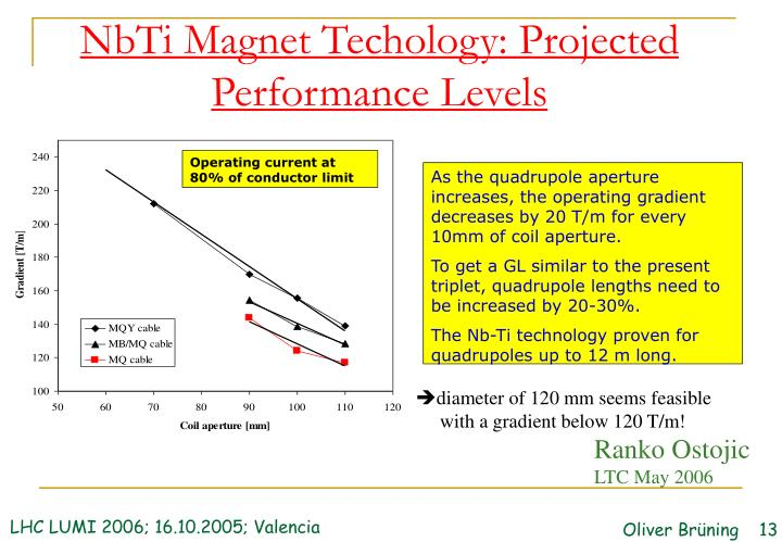 NbTi Magnet Techology: Projected Performance Levels