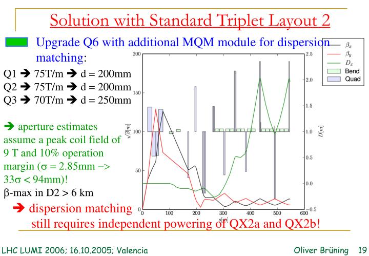 Upgrade Q6 with additional MQM module for dispersion
