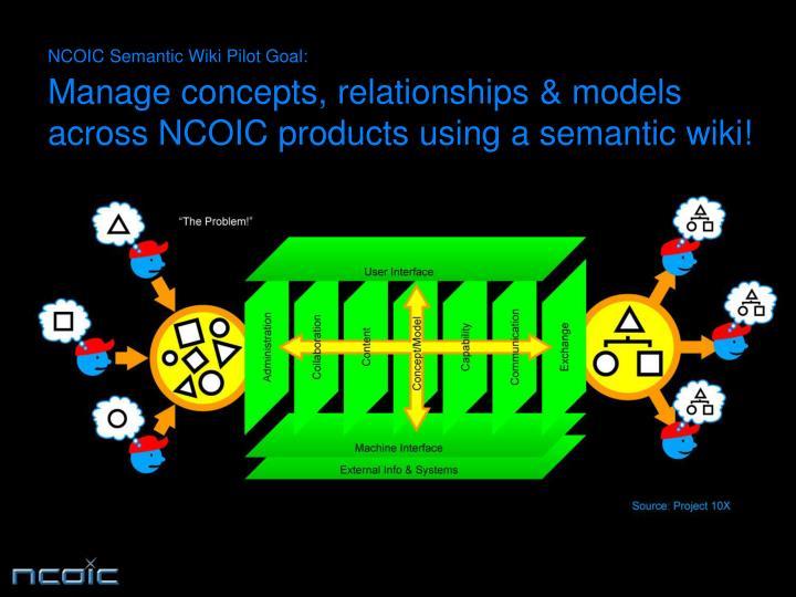 NCOIC Semantic Wiki Pilot Goal: