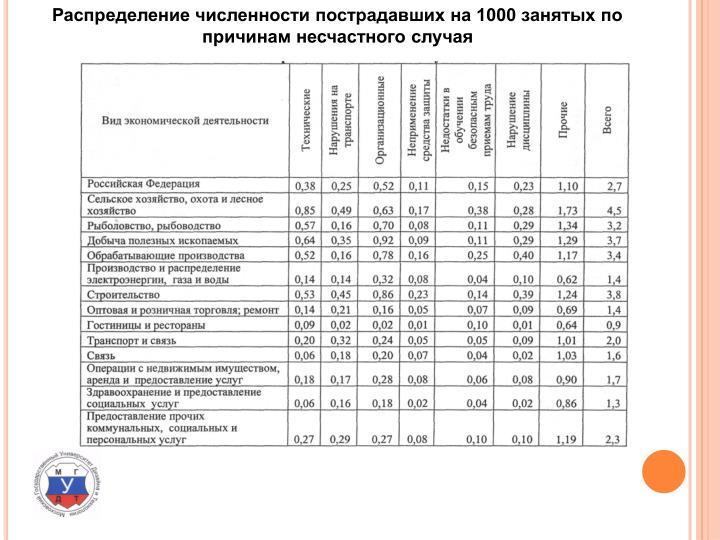 Распределение численности пострадавших на 1000 занятых по причинам несчастного случая