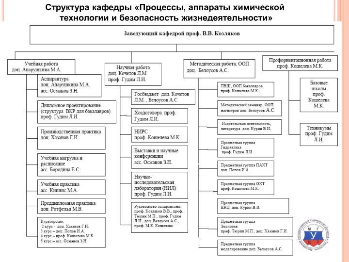 Структура кафедры