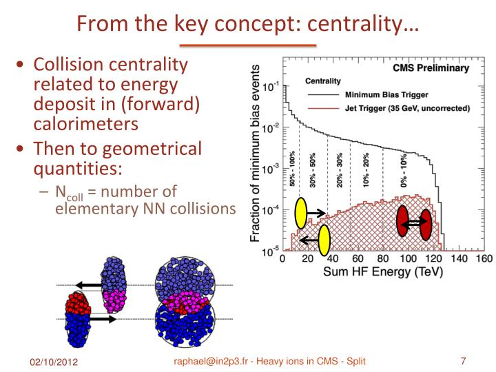 From the key concept: centrality…