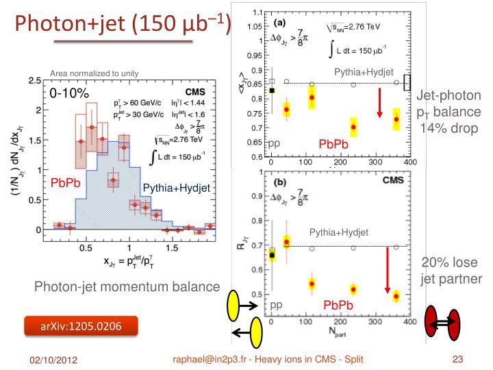 Photon+jet