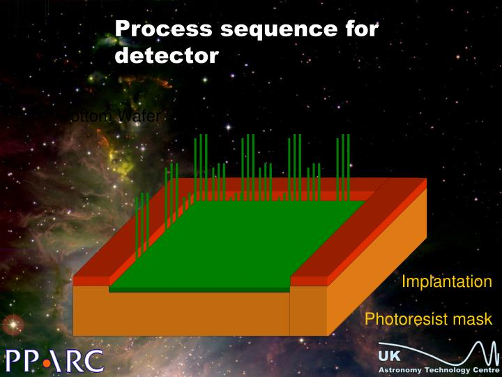 Process sequence for detector