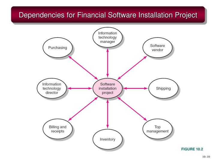 Dependencies for Financial Software Installation Project