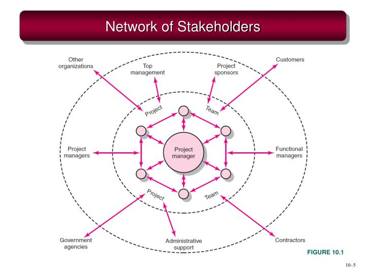 Network of Stakeholders