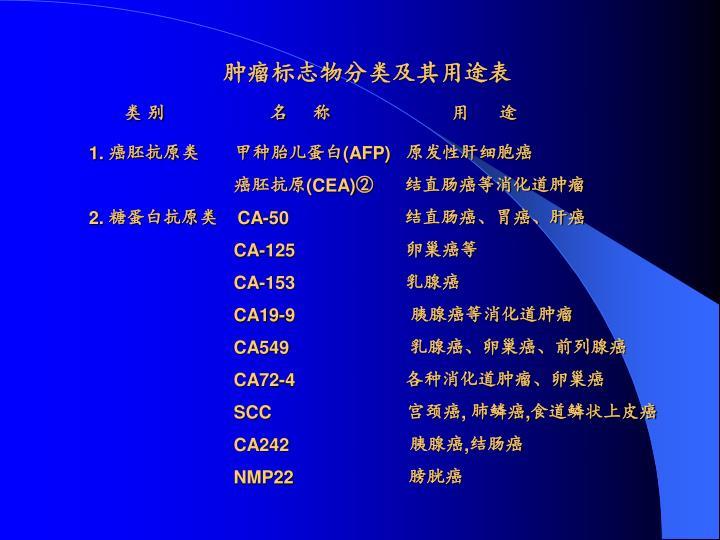 肿瘤标志物分类及其用途表