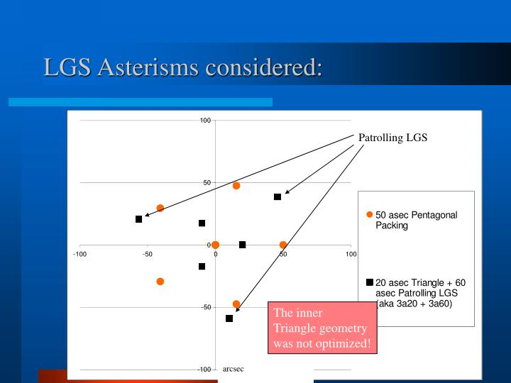 LGS Asterisms considered: