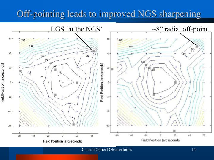 Off-pointing leads to improved NGS sharpening