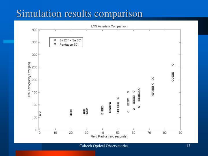 Simulation results comparison