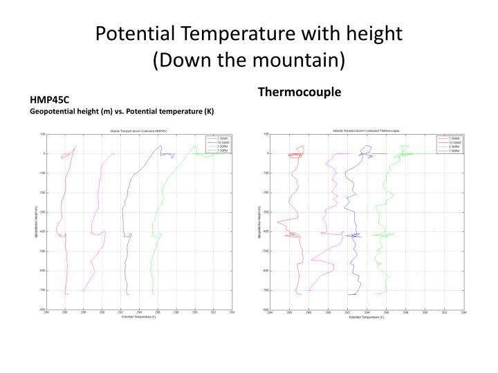 Potential Temperature with height