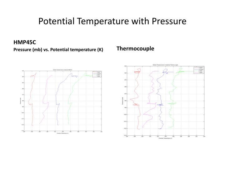 Potential Temperature with Pressure