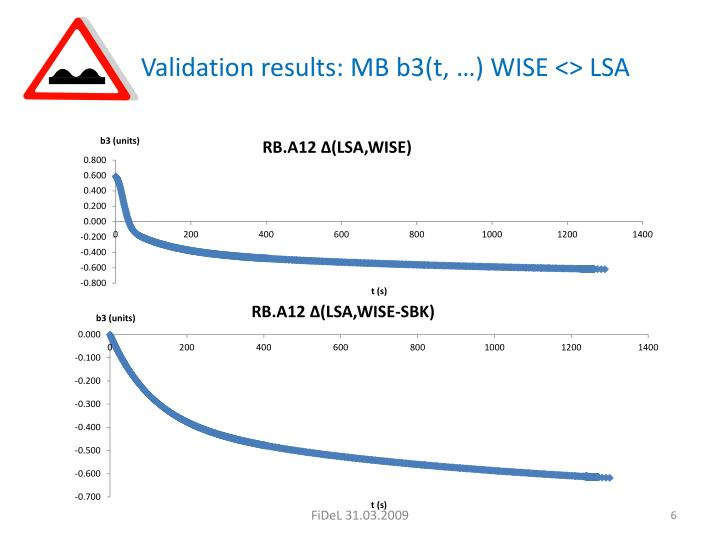 Validation results: MB b3(t, …) WISE <> LSA