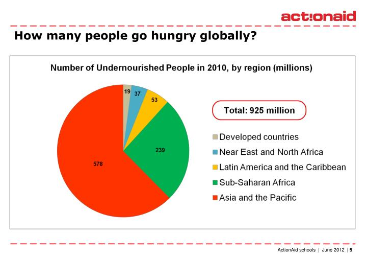 How many people go hungry globally?
