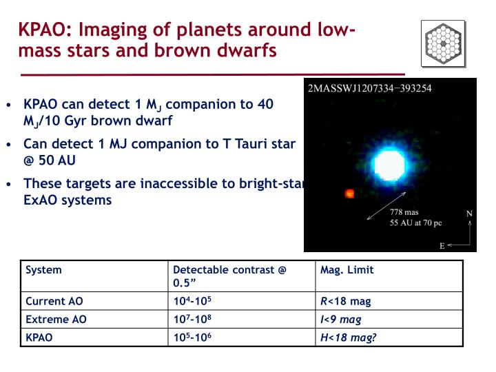 KPAO: Imaging of planets around low-mass stars and brown dwarfs