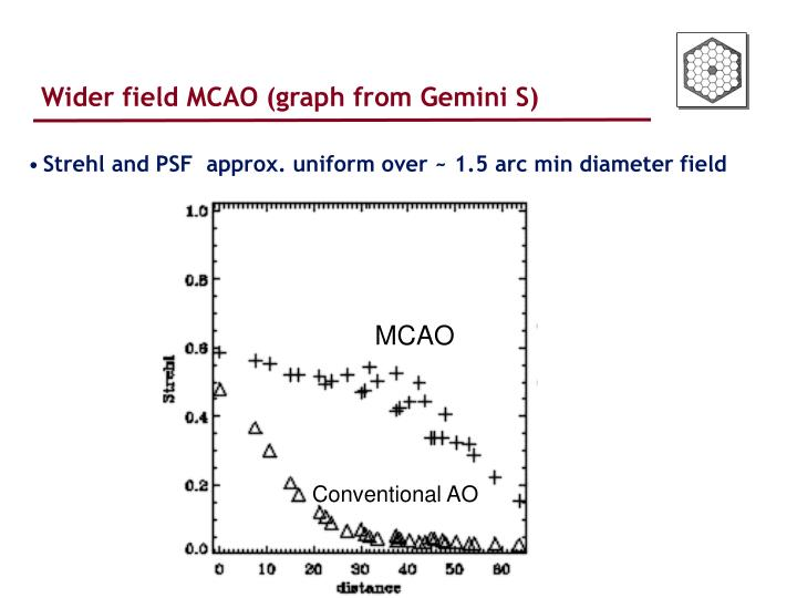 Wider field MCAO (graph from Gemini S)