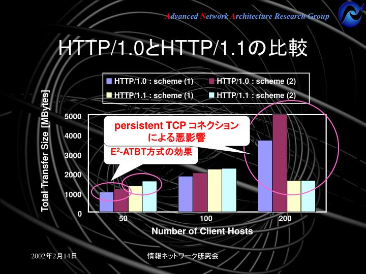 persistent TCP
