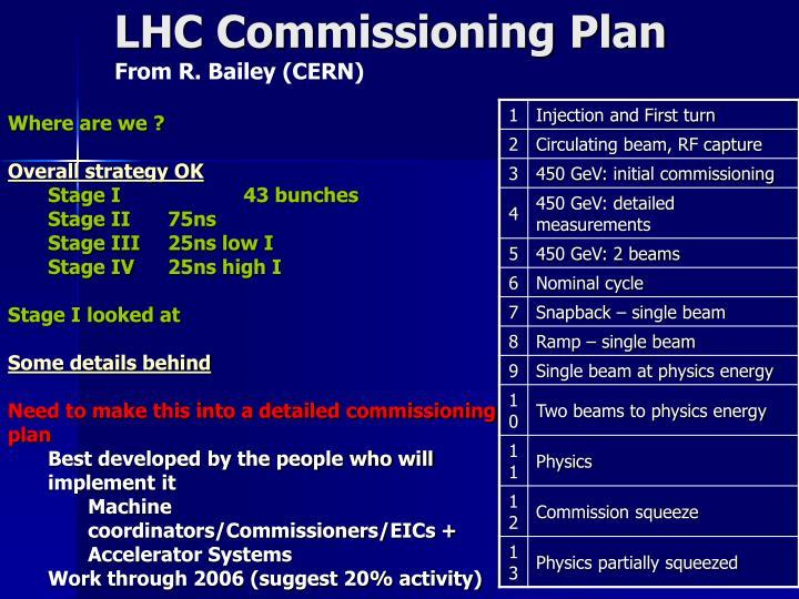 LHC Commissioning Plan