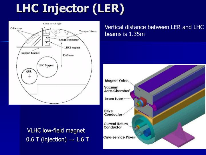 LHC Injector (LER)