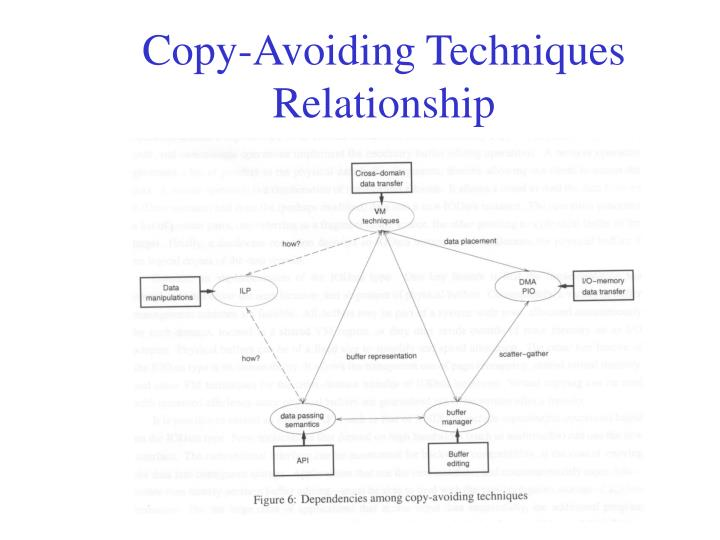 Copy-Avoiding Techniques Relationship