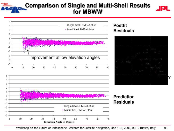 Comparison of Single and Multi-Shell Results for MBWW