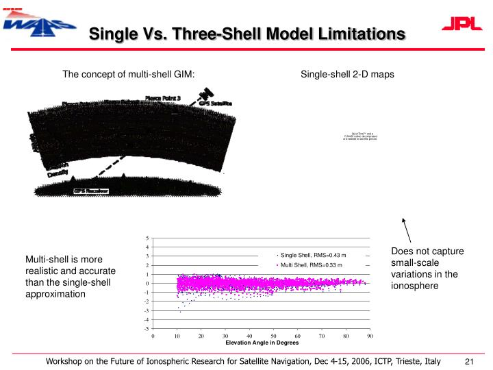 Single Vs. Three-Shell Model Limitations