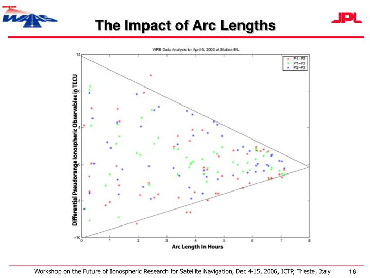 The Impact of Arc Lengths