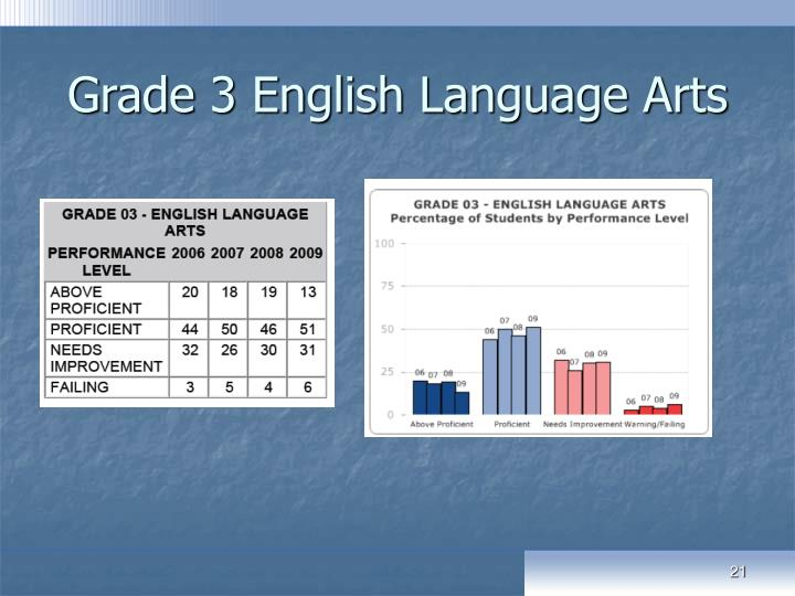 Grade 3 English Language Arts