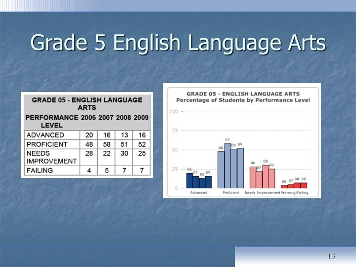 Grade 5 English Language Arts